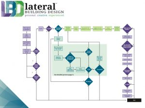 Lateral Building Design Process Map